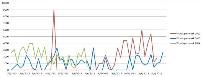 Words per week