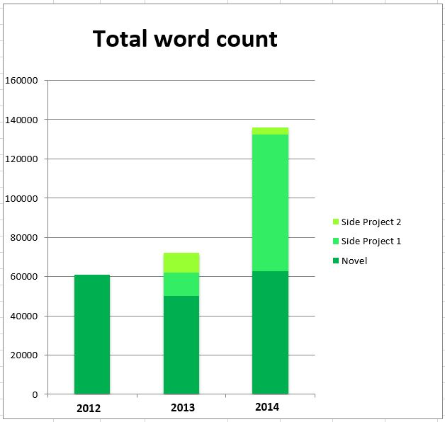 total word count
