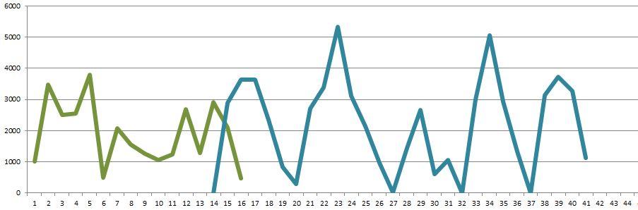 words per week 2015
